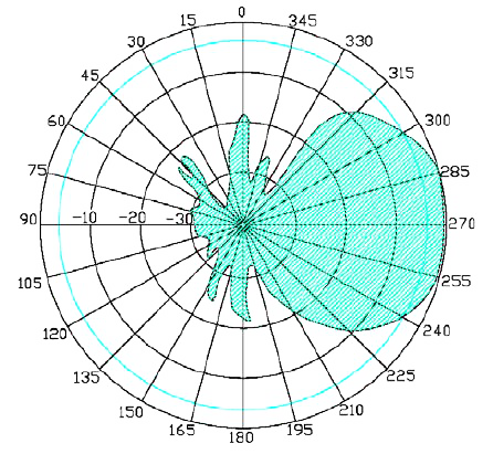 Directional Antenna Radiation Plot