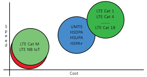 LTEM Graph