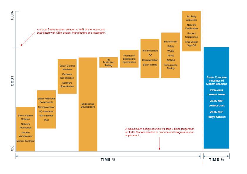 Buy vs Make Graph Rev 1.1